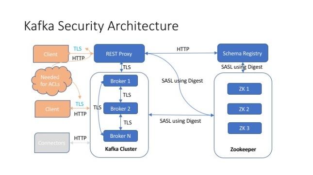 Kafka Security | Upala Corporation