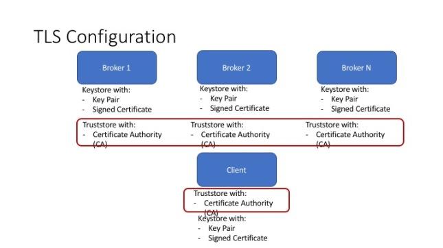 TLS Configuration.jpg