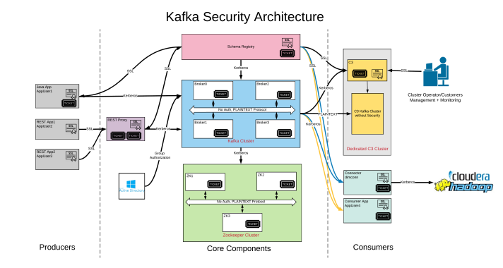 Detailed Kafka Security Architecture